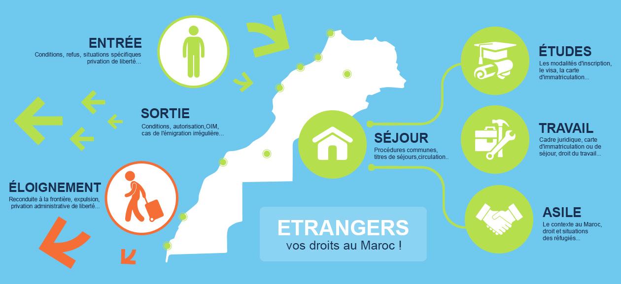 Le cadre juridique relatif au statut des étrangers au Maroc